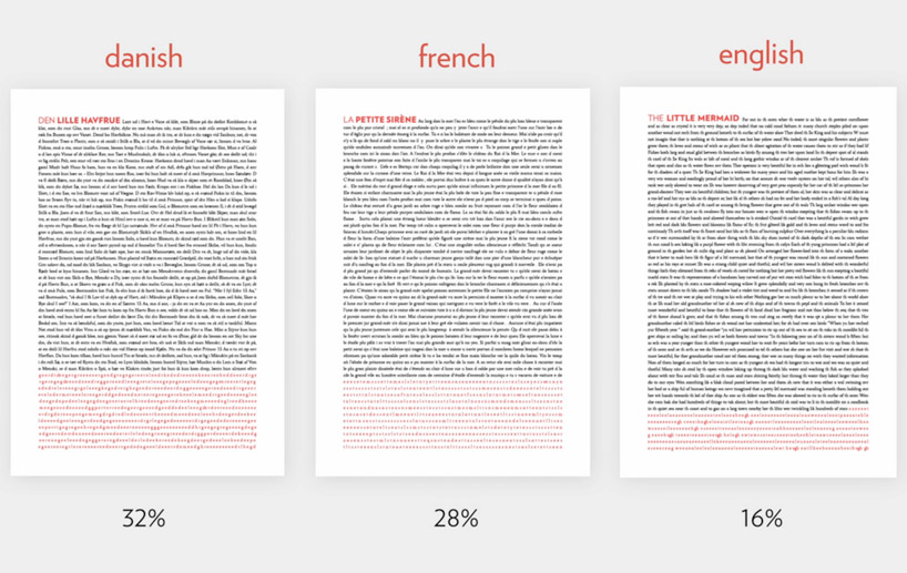 Three text sheets in Danish, French and English. Each has a part in red, to explain  he amount of  inormation that is ommited if to lipread