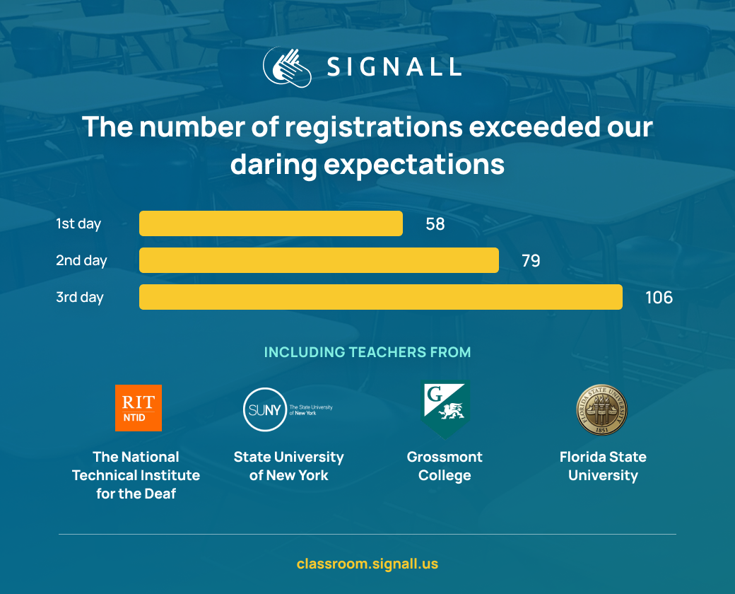 Infographic with diagram and names of schools that registered for SignAll Online