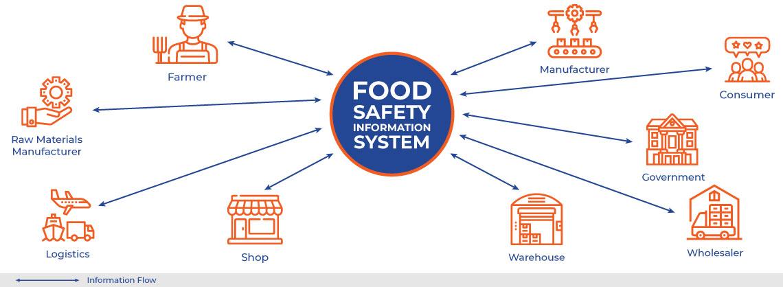 Food Safety Information System