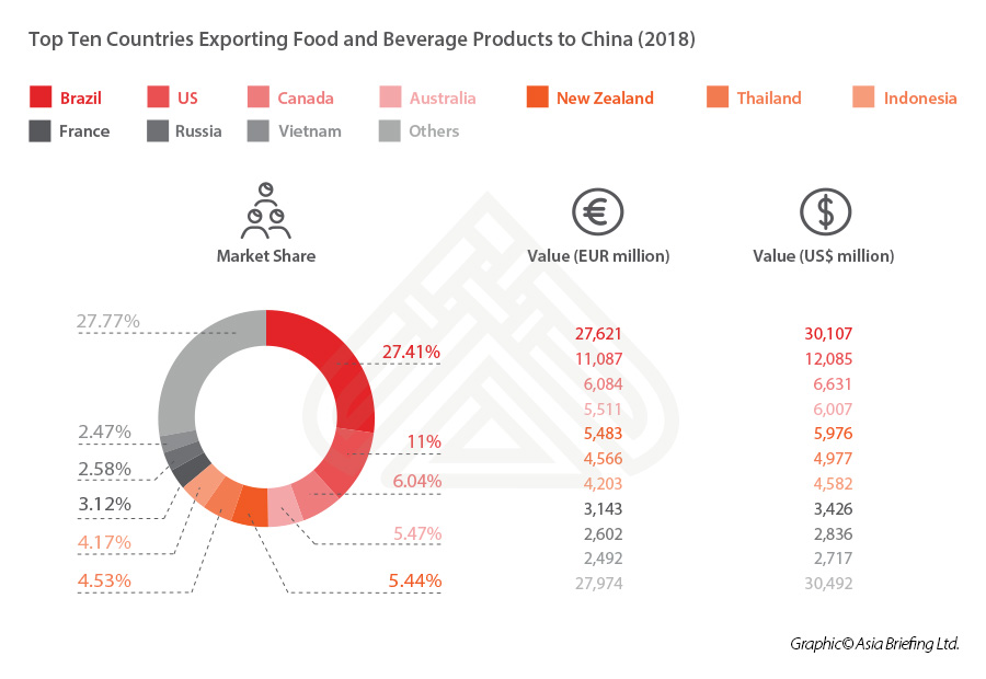 exporting-food-beverages-china-top-ten-countries