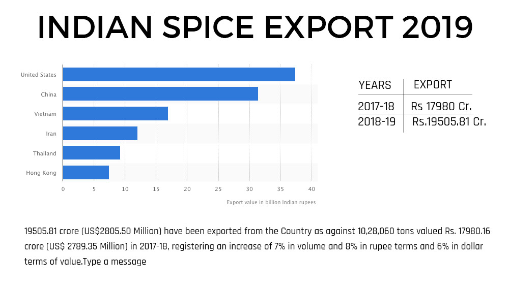 indian-spice-exports-stats