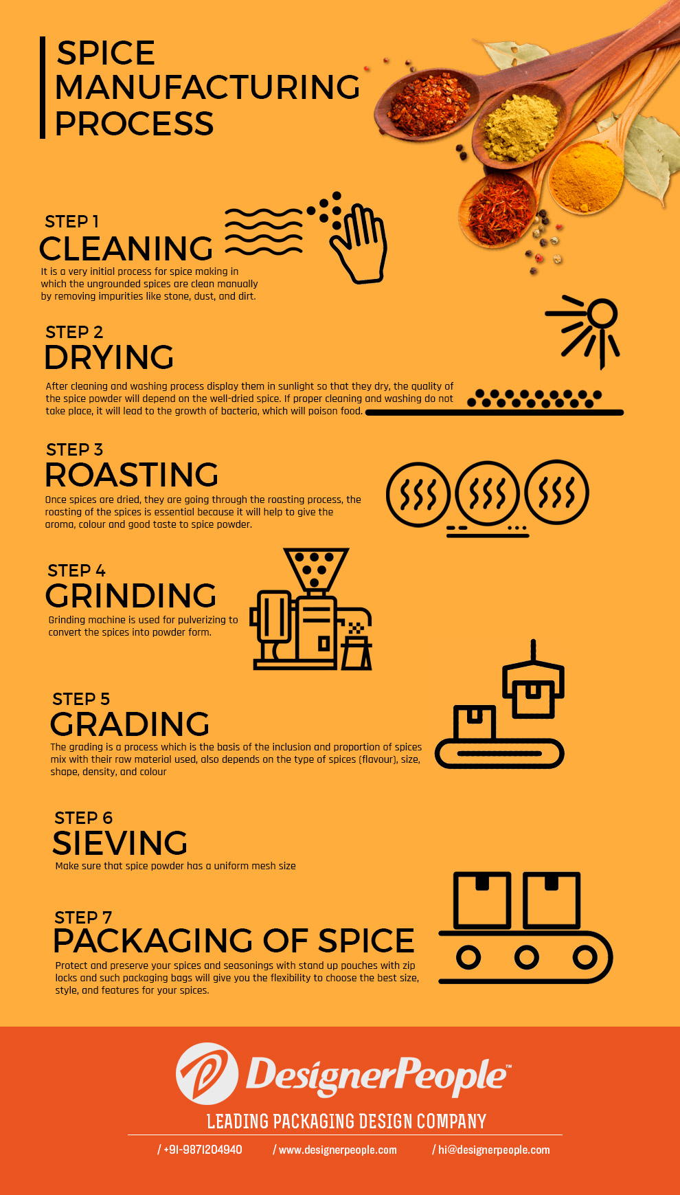 spice-manufacturing-process-infographics