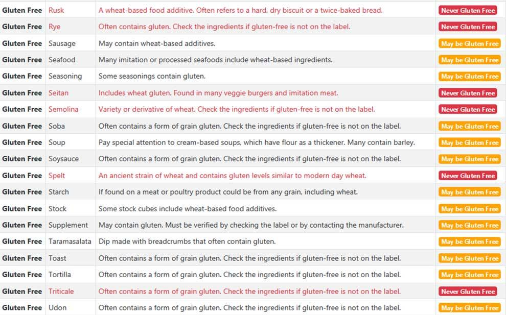 Chomp provides lists of unfriendly ingredients for vegan, vegetarian, and gluten free lifestyles