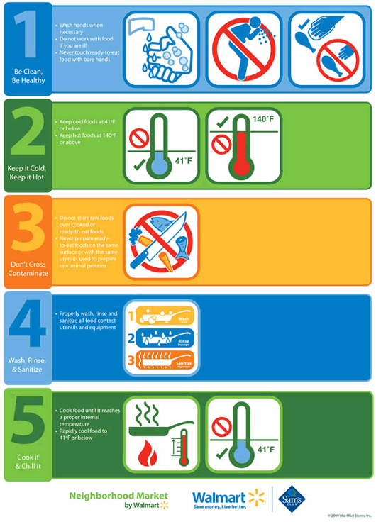 Food Safety High Five graphic