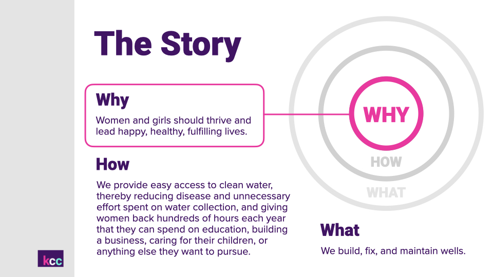 Short summary of core message Water Compass is attempting to relay: that women and girls should thrive and lead happy, healthy, fulfilling lives.