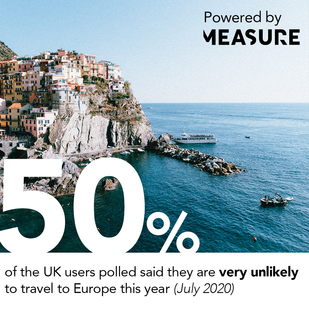 50% of UK users polled said they are very unlikely to travel tp Europe this year