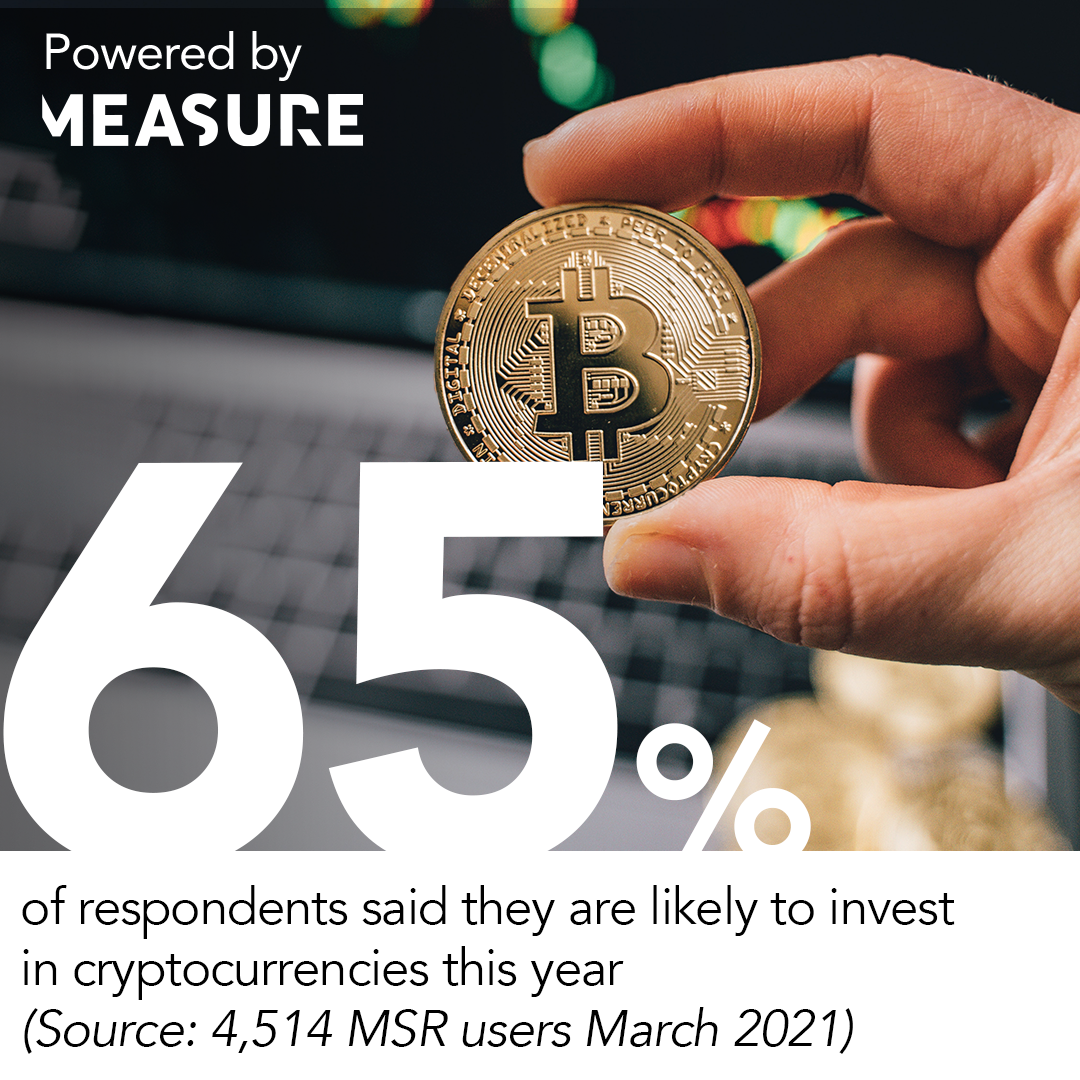 65% of respondents said they are likely to invest in cryptocurrencies this year