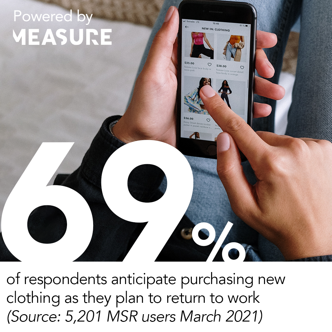 69% of respondents anticipate purchasing new clothing as they plan to return to work