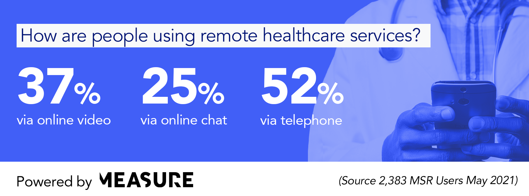 How are people using remote health services?