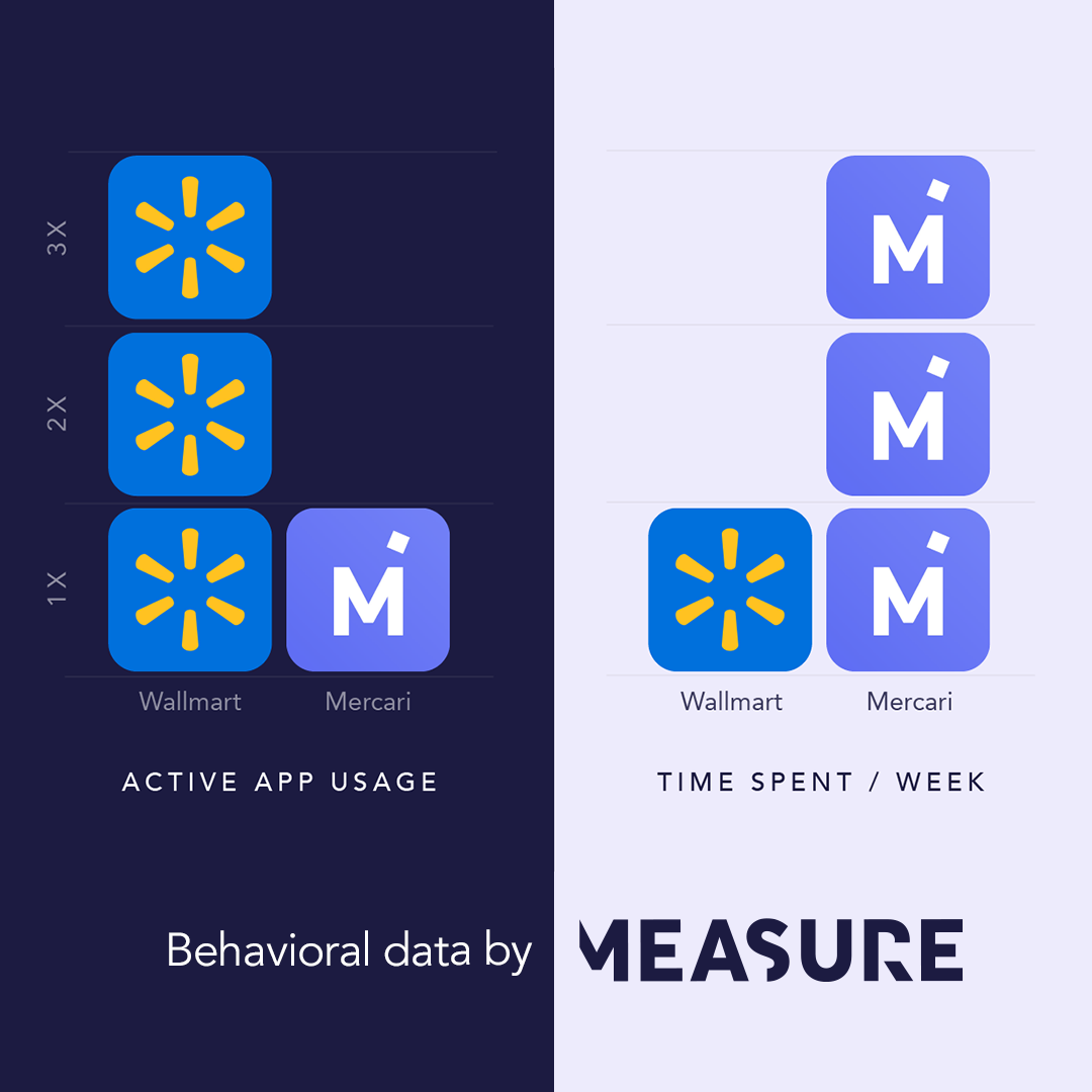 Powered by Measures Retro, this insight looks at the active app usage vs time spent on Wallmart and Mercari