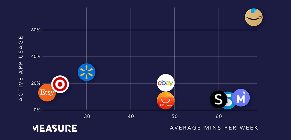 While Amazon clearly dominates in usage by shoppers, apps such as SHEIN, Shopkick and Mercari are nearing its levels of average weekly minutes.  As these apps increase in popularity, there may be an opportunity for changes  in the online retail landscape.
