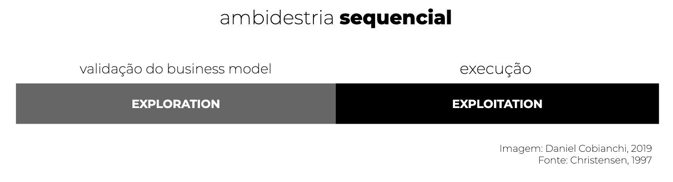 ambidestria-sequencia