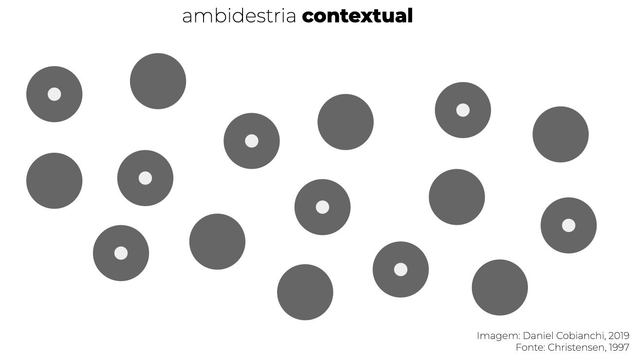 ambidestria-contextual