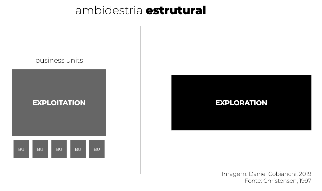 ambidestria-estrutural