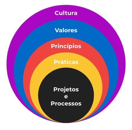 transformacao-cultural