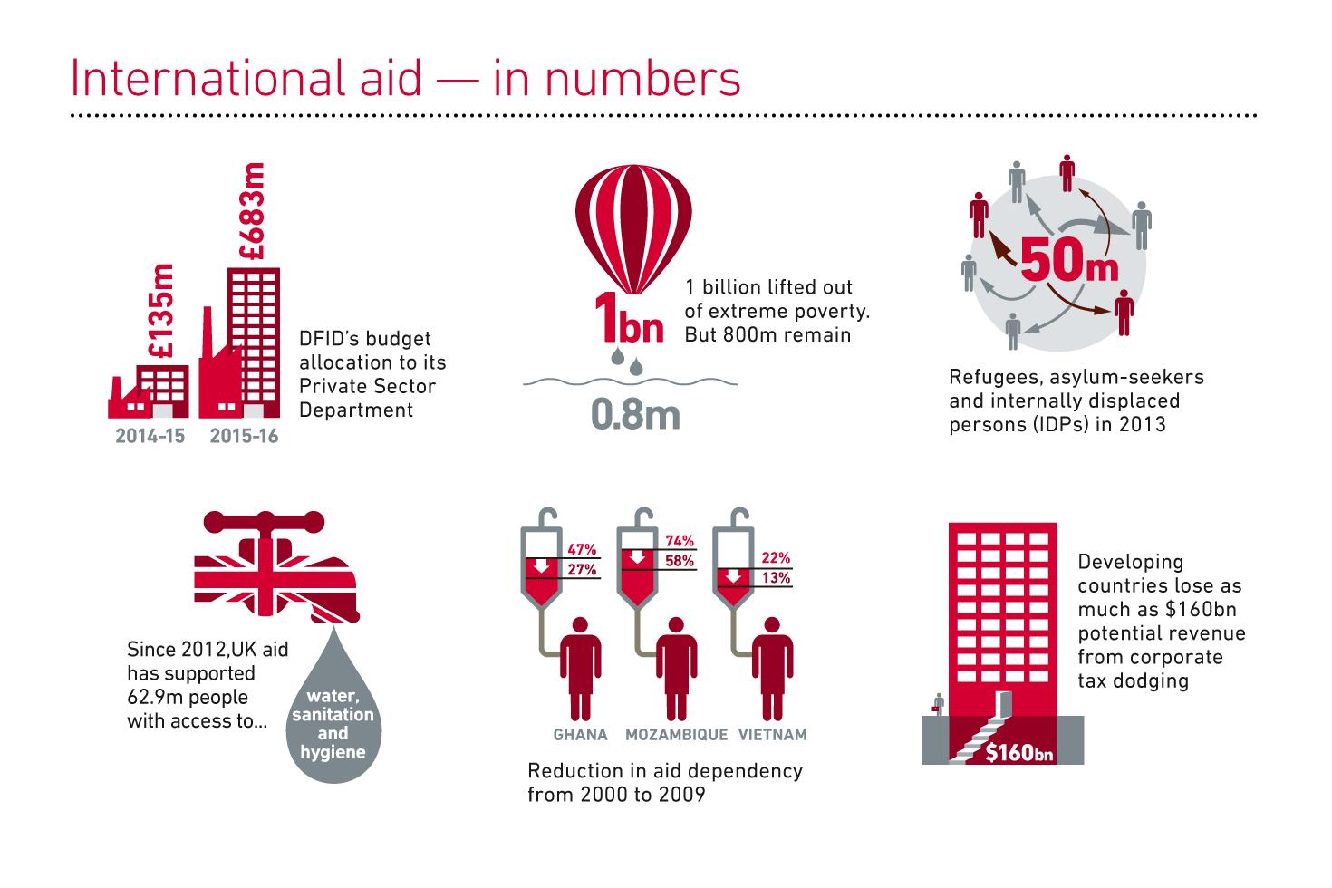 Bond infographics