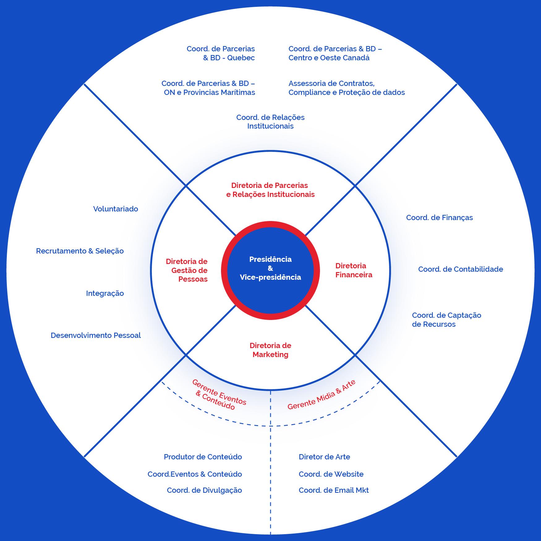 Imagem do Organograma da rede