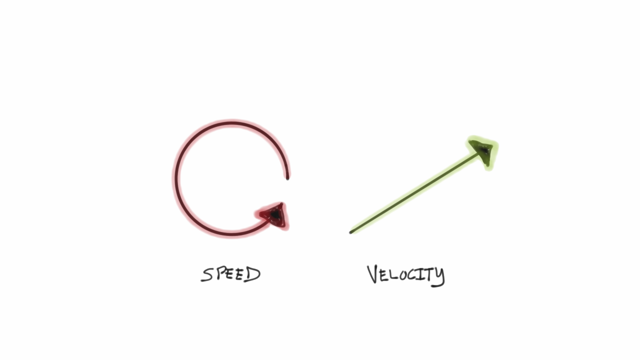 Illustration of speed vs velocity