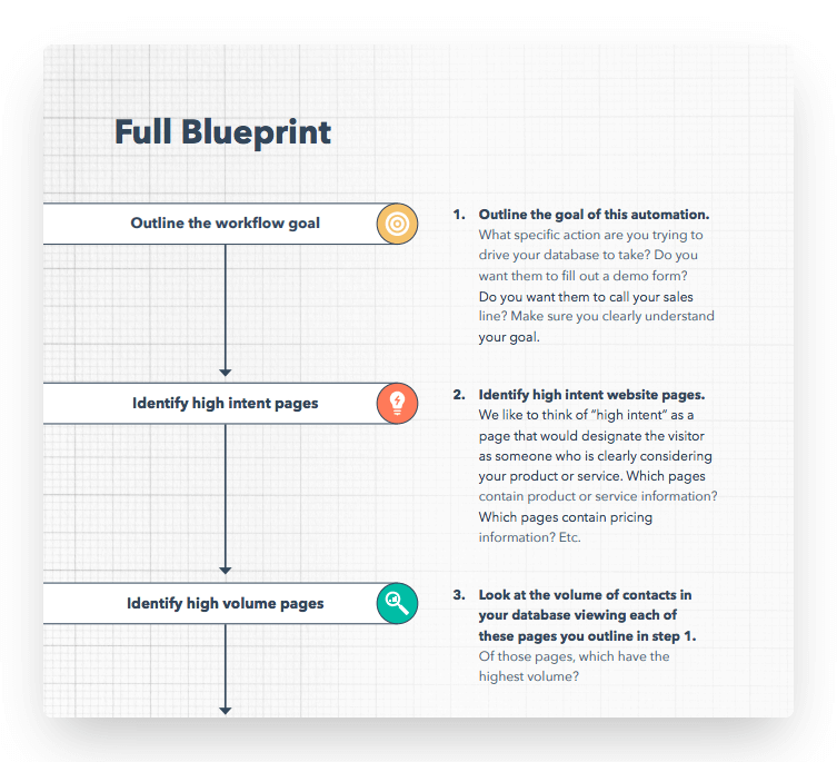 HubSpot automation downloadable content example