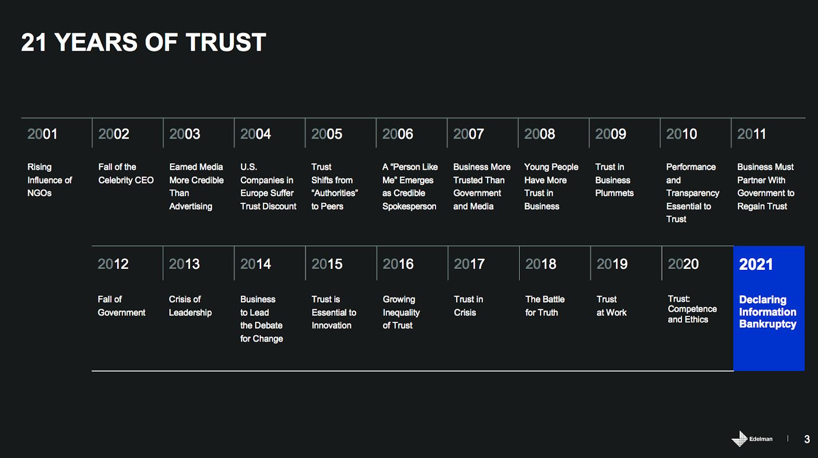 Edelman Trust Barometer timeline