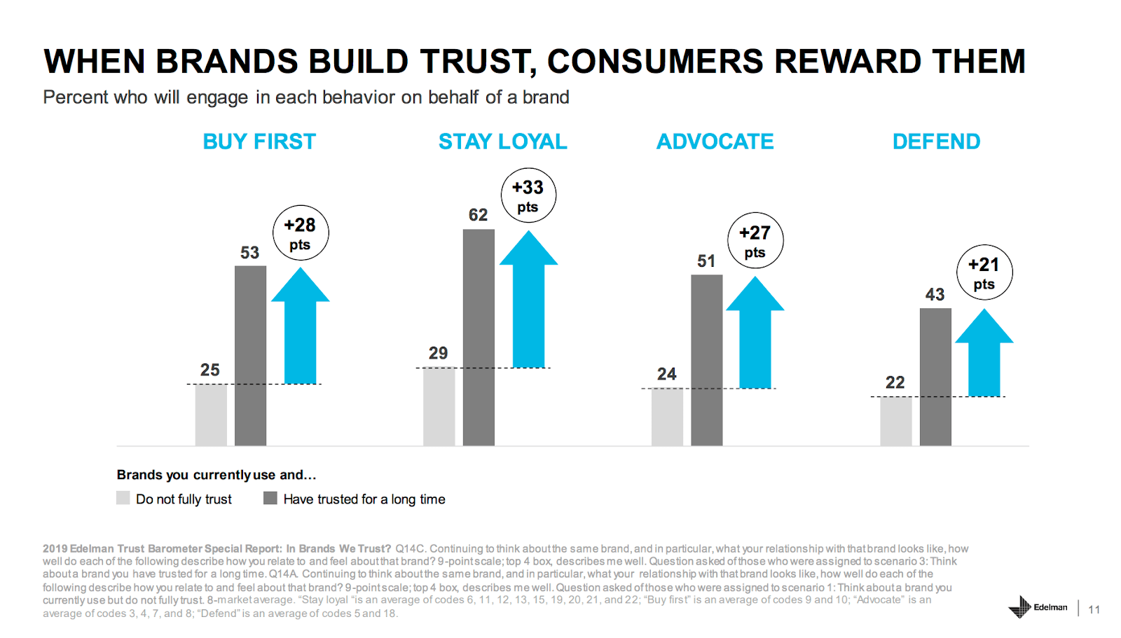 Why customers are more likely to buy from trusted brands
