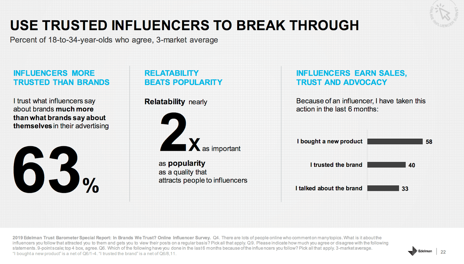 Stats for influencer assisted conversions