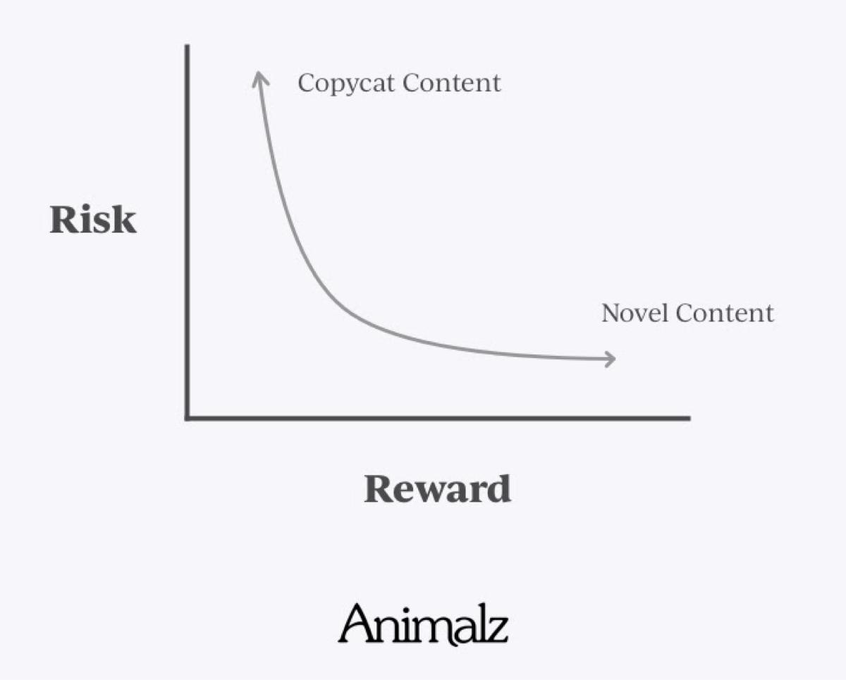Animalz content risk reward curve