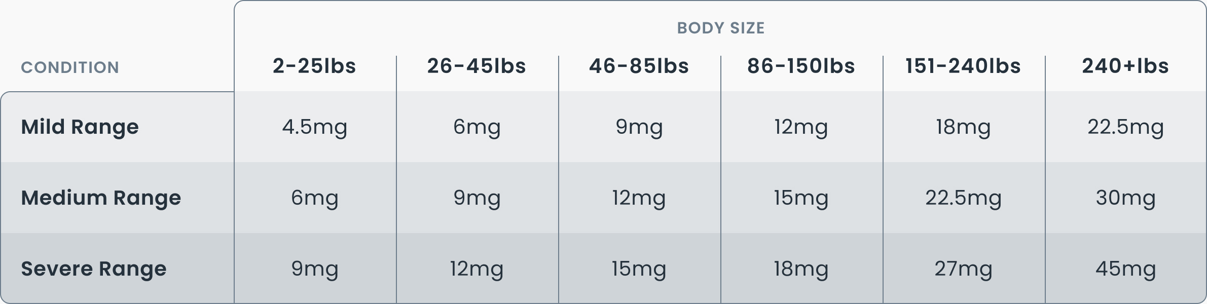 Table showing CBD dosage chart by body size. Mild range condition dosages – 2 to 25 pounds: 4.5 milligrams; 26 to 45 pounds: 6 milligrams; 46 to 85 pounds: 9 milligrams; 86 to 150 pounds: 12 milligrams; 151 to 240 pounds: 18 milligrams; above 240 pounds: 22.5 milligrams. Medium range condition dosages – 2 to 25 pounds: 6 milligrams; 26 to 45 pounds: 9 milligrams; 46 to 85 pounds: 12 milligrams; 86 to 150 pounds: 15 milligrams; 151 to 240 pounds: 22.5 milligrams; above 240 pounds: 30 milligrams. Severe range condition dosages – 2 to 25 pounds: 9 milligrams; 26 to 45 pounds: 12 milligrams; 46 to 85 pounds: 15 milligrams; 86 to 150 pounds: 18 milligrams; 151 to 240 pounds: 27 milligrams; above 240 pounds: 45 milligrams.