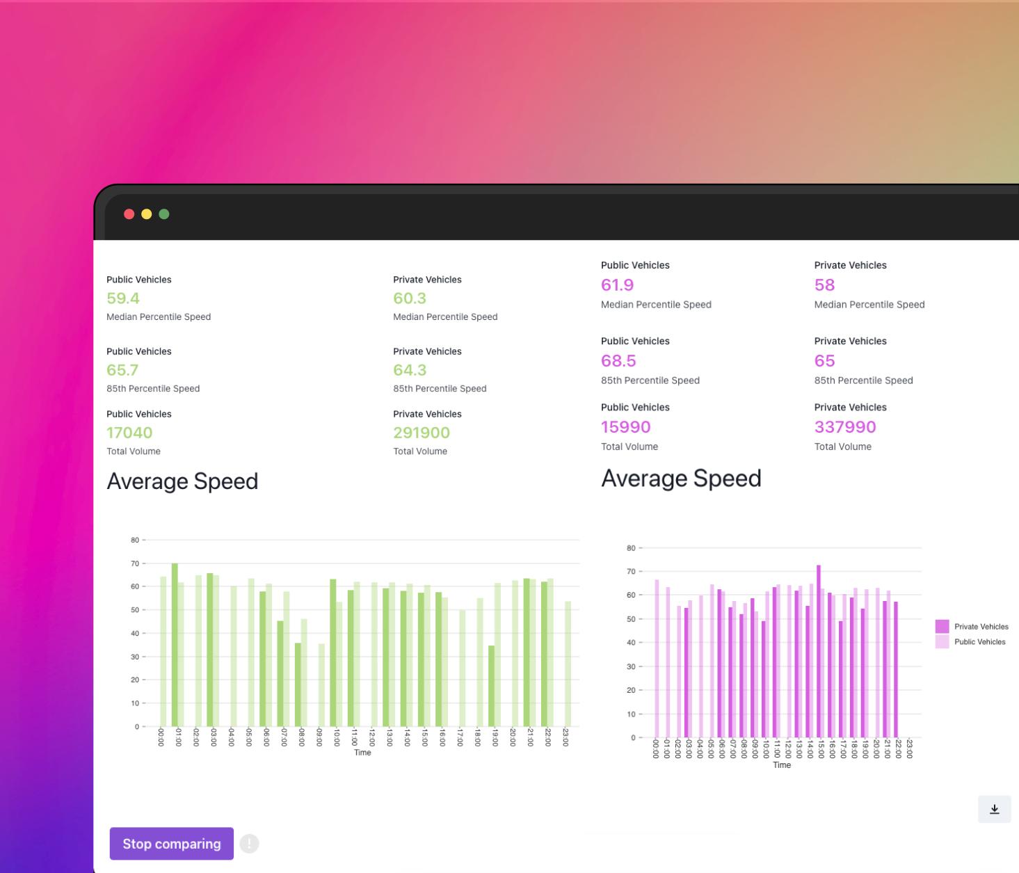 Screenshot of Survey platform example data report