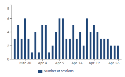 Kirnu's visualization of number of sessions