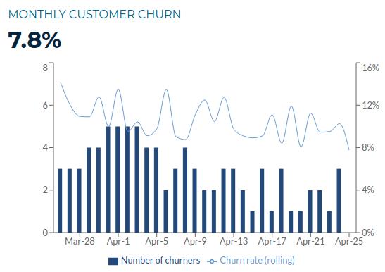 Kirnu's customer churn visualization