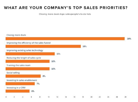 company priorities