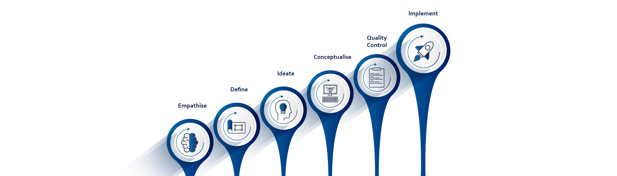 bluCube International Design Thinking infographic