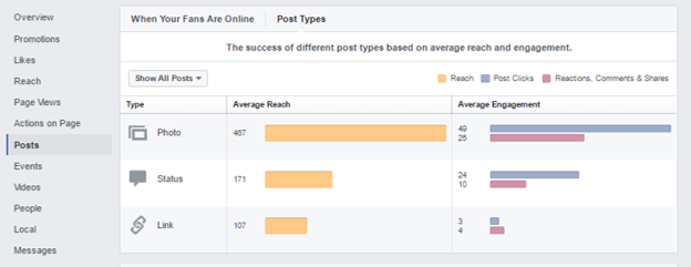 Looking at how Facebook Insights breaks down post types and how they perform in comparison to each other