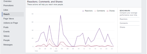Bankable looks at Reach on Facebook Insights and how to monitor Reactions, Comments, and Shares