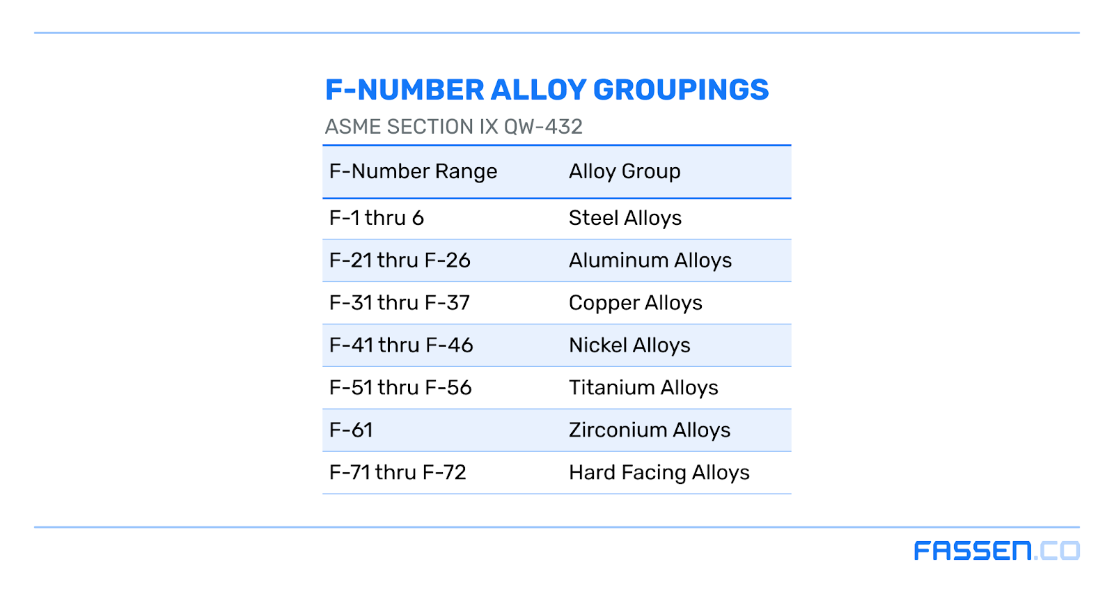 ASME F-Number Alloy Grouping