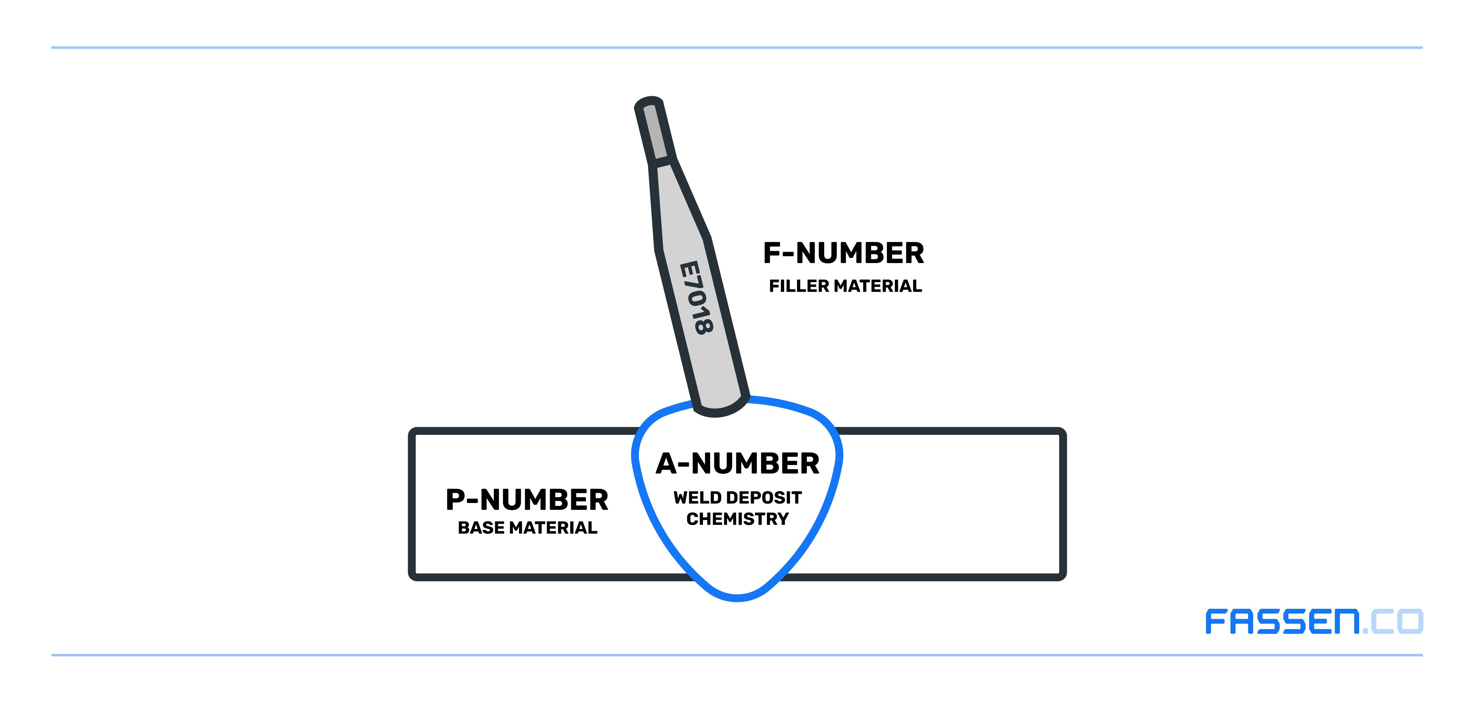A-Number P-Number F-Number