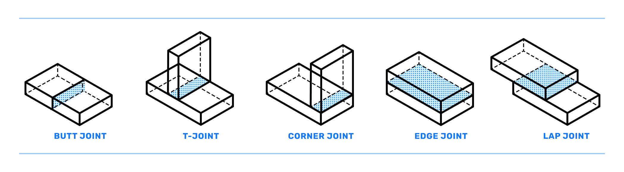 Five basic joint types welding