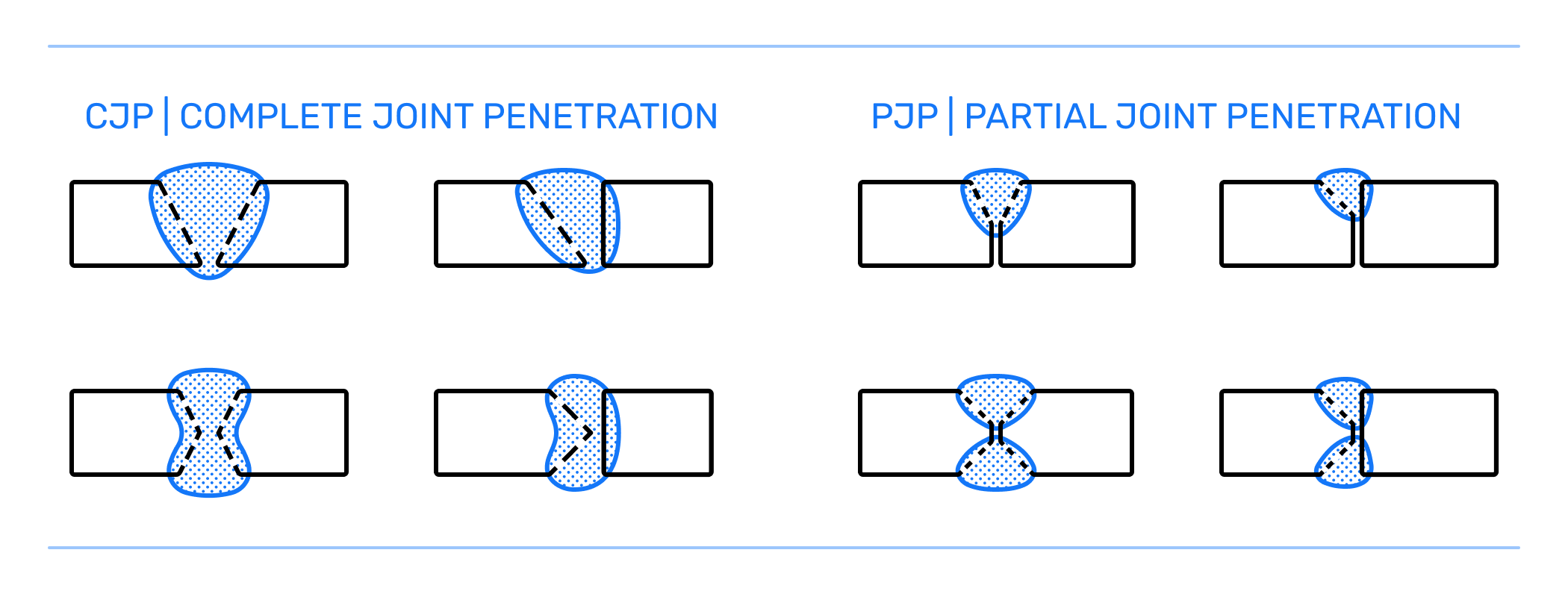CJP Complete Joint Penetration PJP Partial Joint Penetration Welding