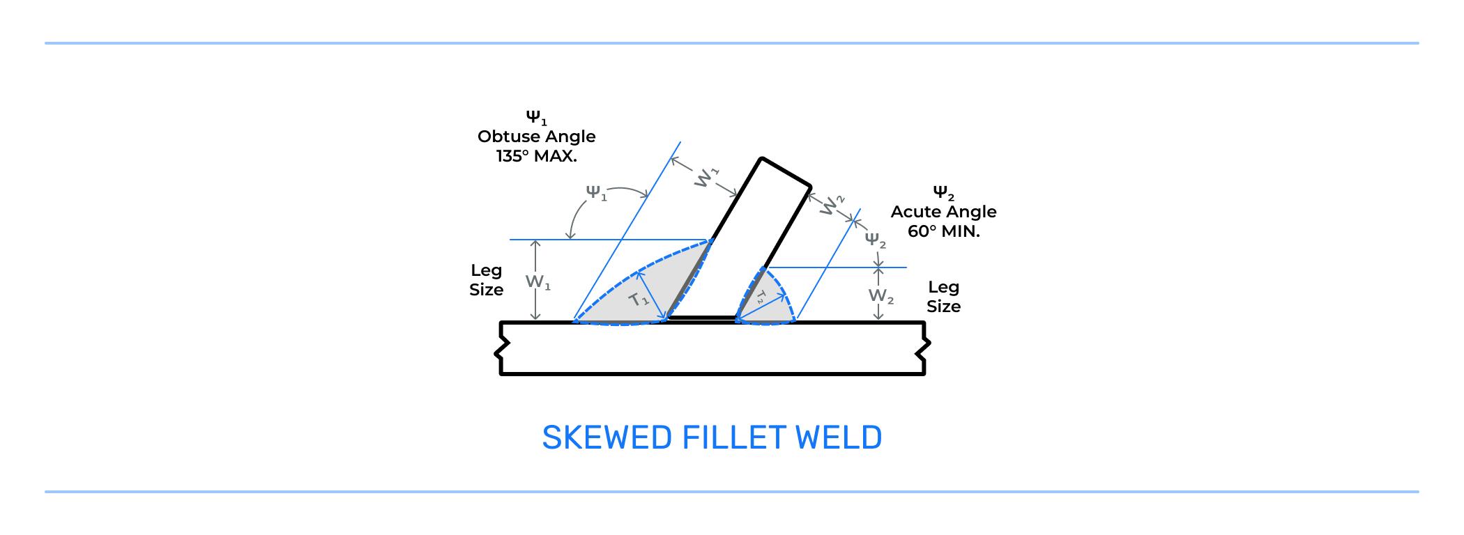 Skewed Fillet Weld