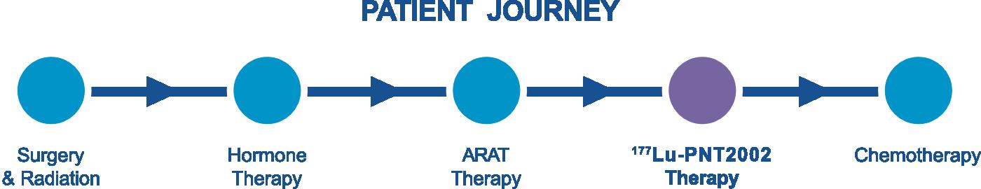 Patient Sequencing