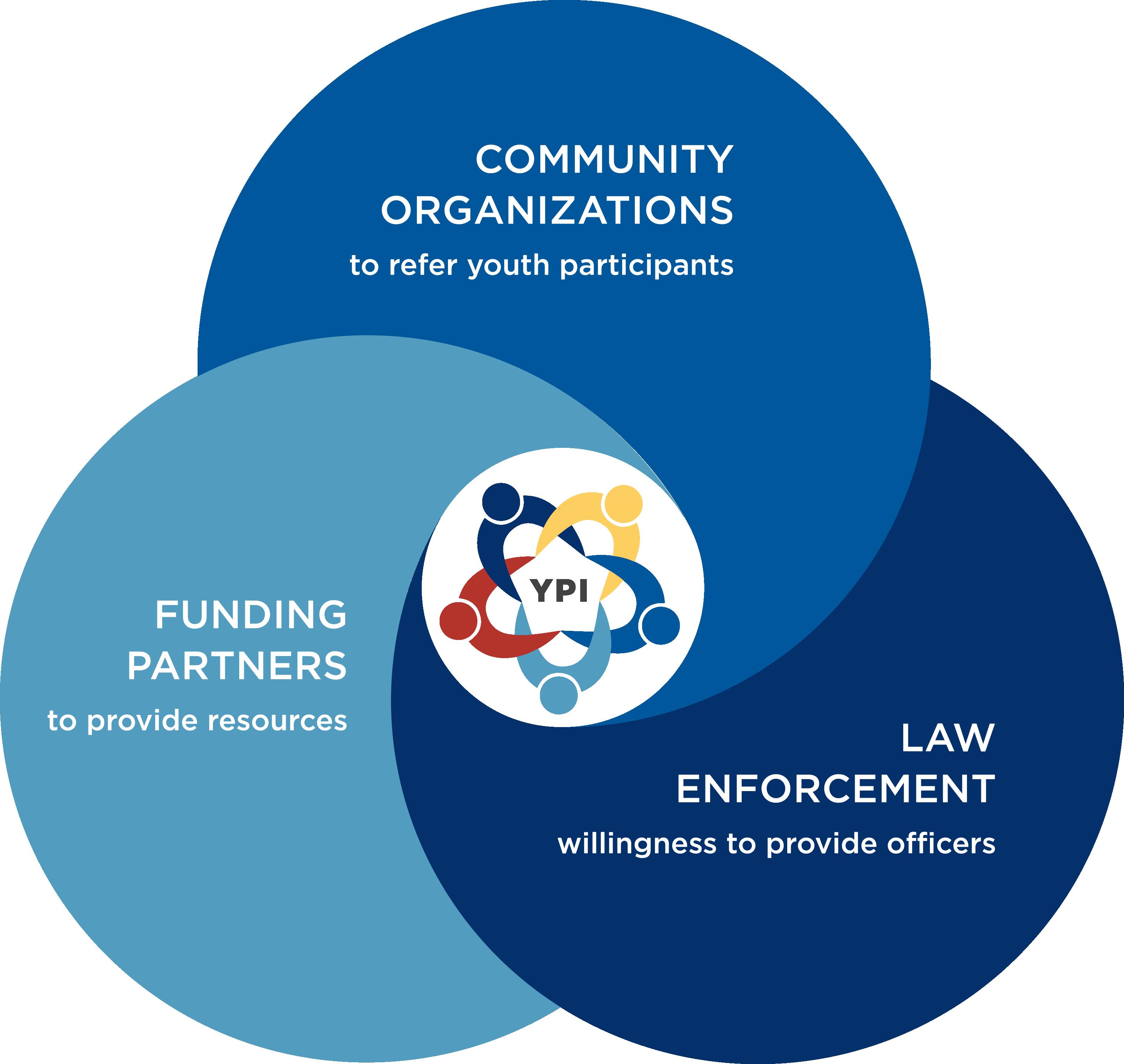 YPI partnerships diagram