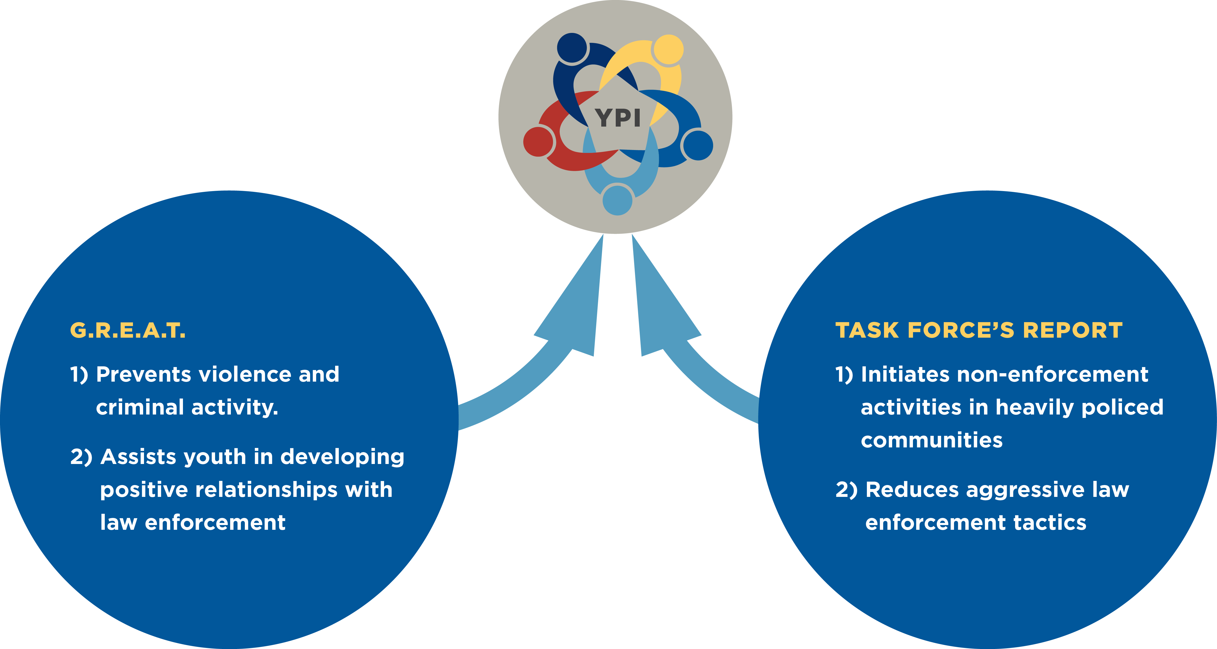 YPI evidence based practice diagram