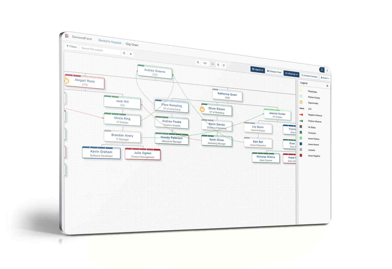 salesforce org chart influence mapping