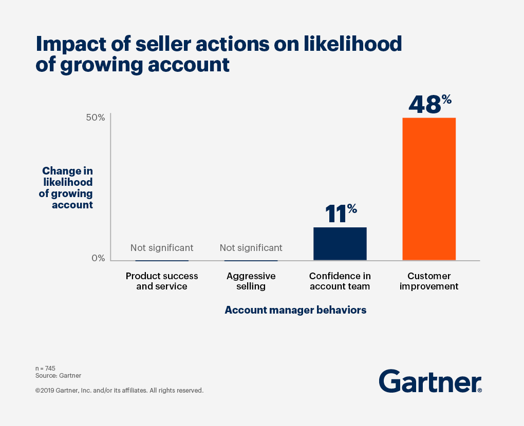 sales transformation for growing account