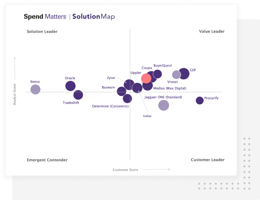 solution map showing uppler as a leading eprocurement solution