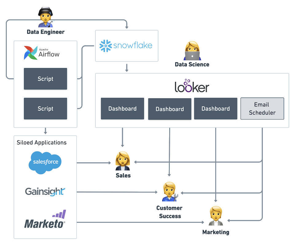 infrastructure for a PLG CRM