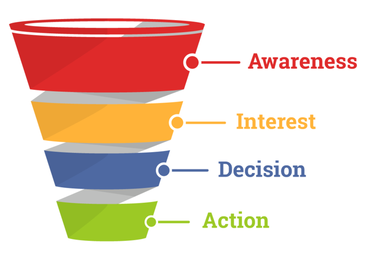 A diagram showing the sales funnel.
