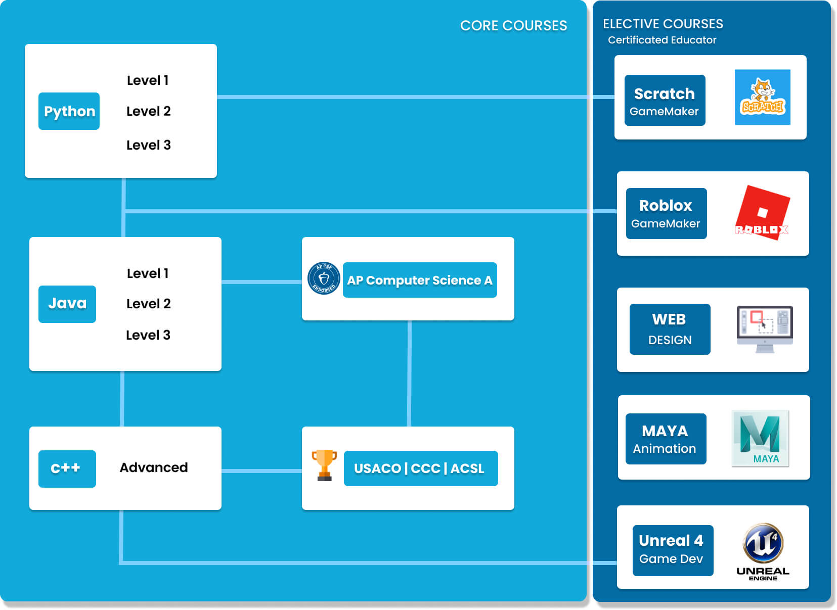 Coding Curriculum For Kids