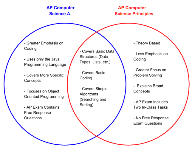 what is the difference between ap csp a and ap csp principles